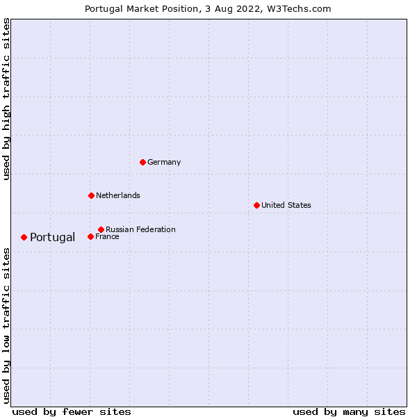 Market position of Portugal