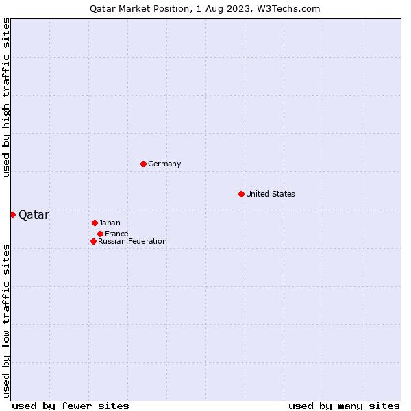 Market position of Qatar
