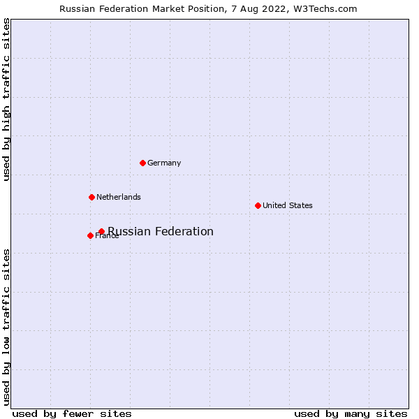 Market position of Russian Federation