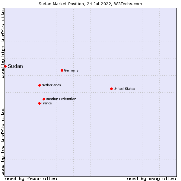 Market position of Sudan