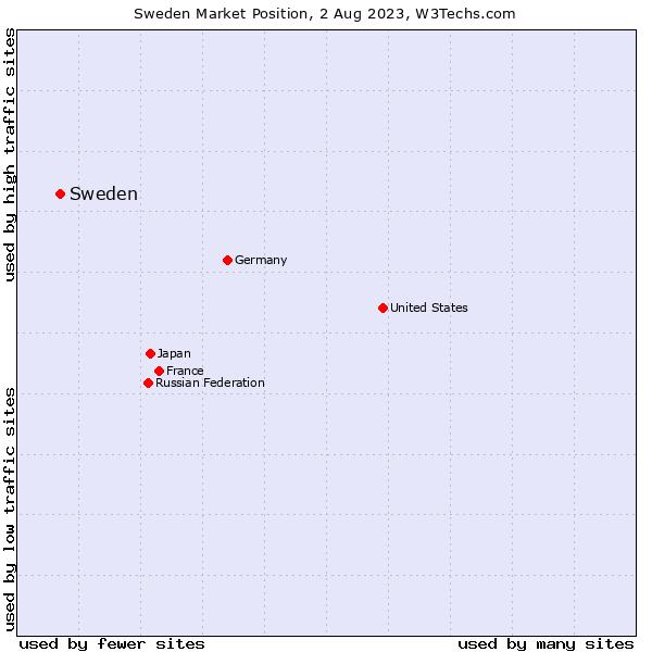 Market position of Sweden