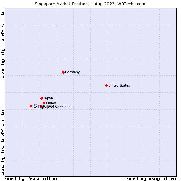 Market position of Singapore