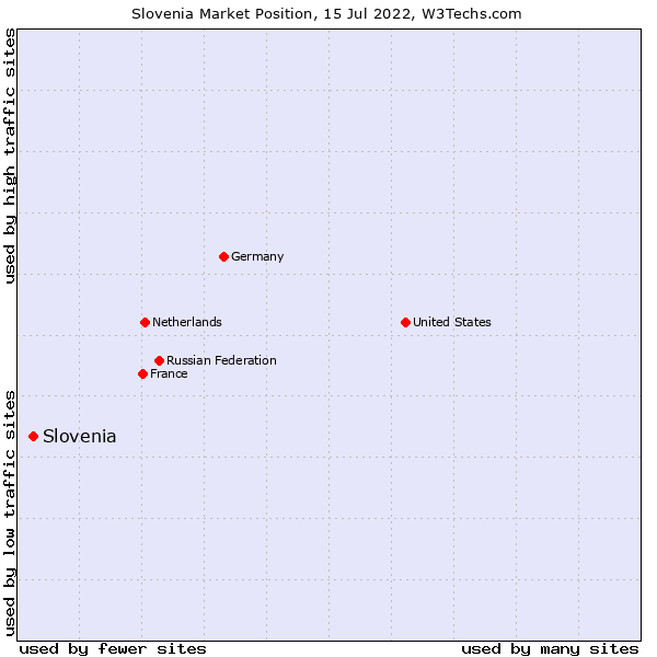 Market position of Slovenia
