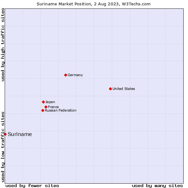 Market position of Suriname