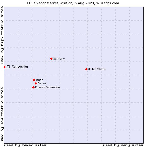 Market position of El Salvador