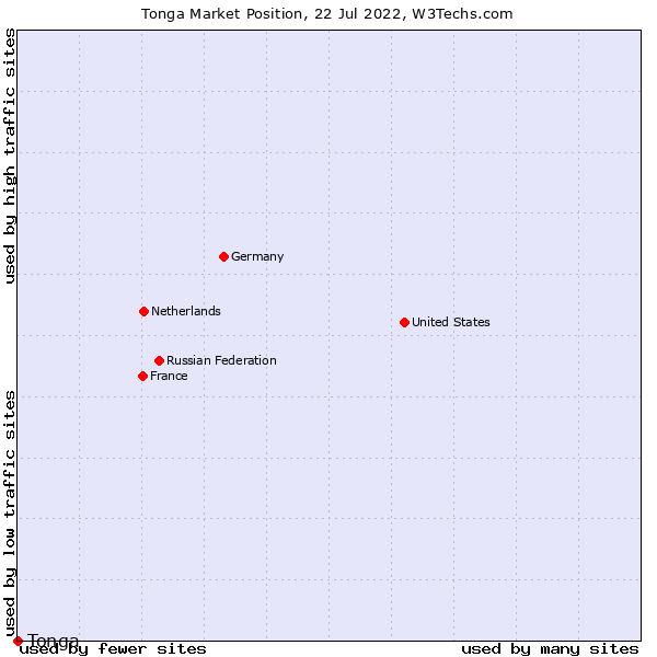 Market position of Tonga