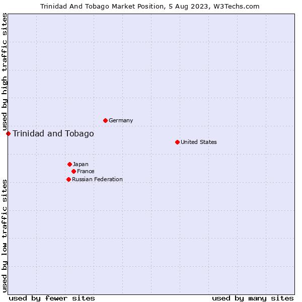 Market position of Trinidad and Tobago