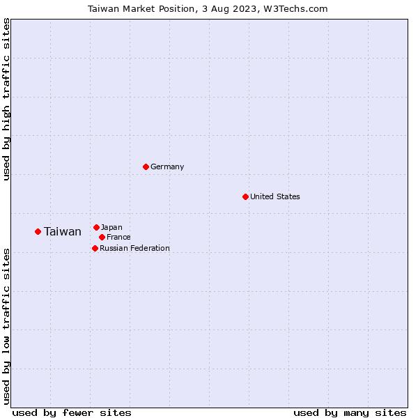 Market position of Taiwan
