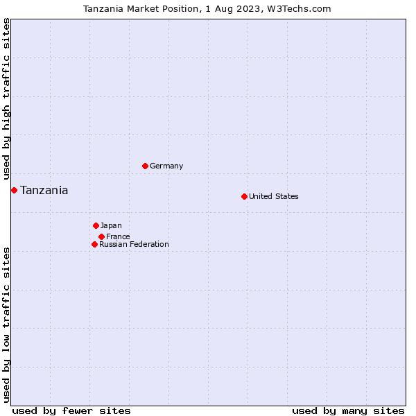 Market position of Tanzania