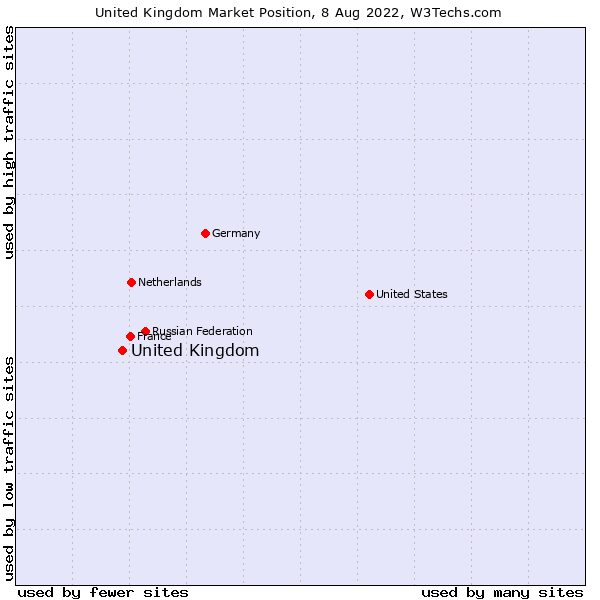 Market position of United Kingdom and territories