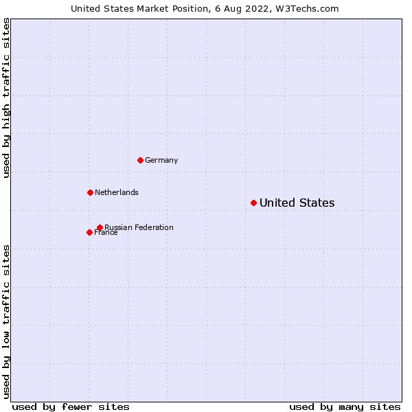 Market position of United States