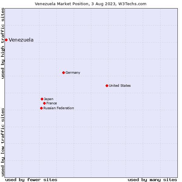 Market position of Venezuela