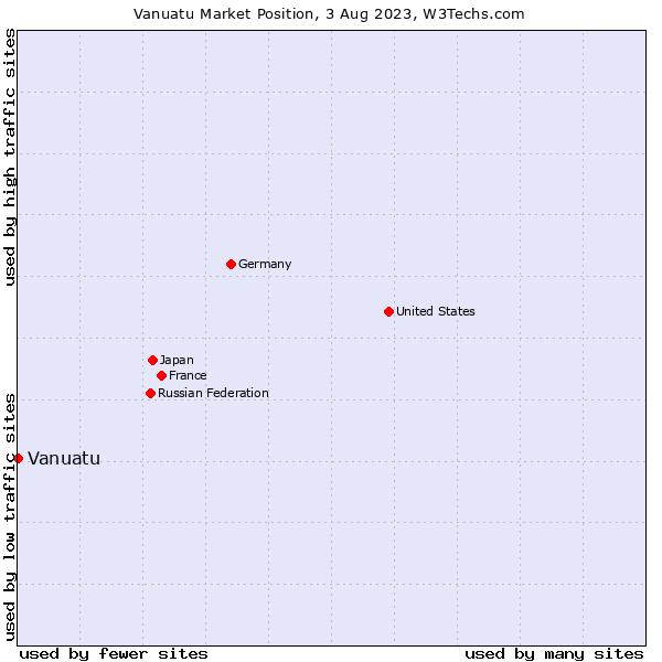 Market position of Vanuatu