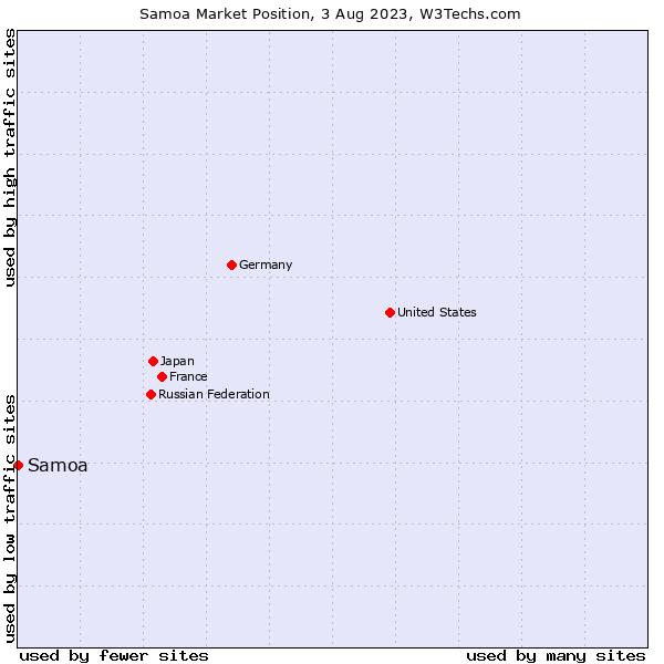 Market position of Samoa