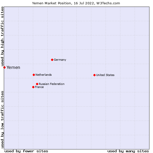 Market position of Yemen