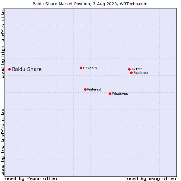 Market position of Baidu Share