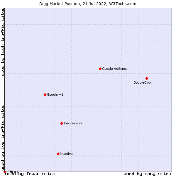 Market position of Digg
