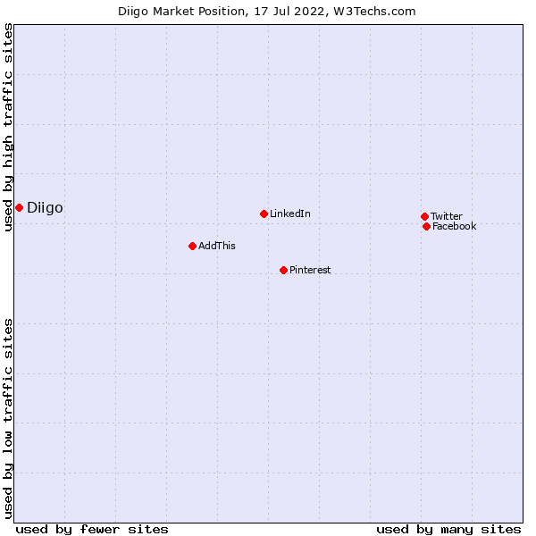 Market position of Diigo