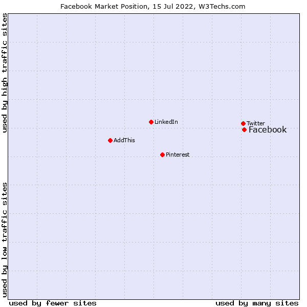 Market position of Facebook
