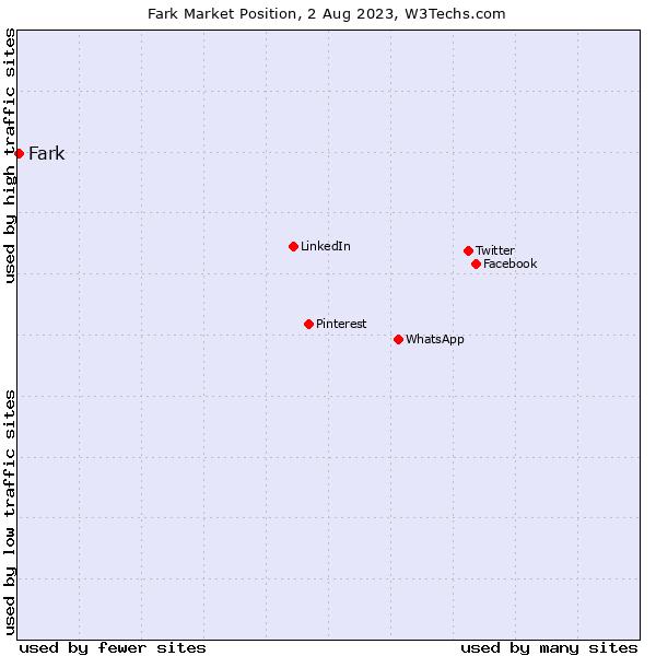 Market position of Fark