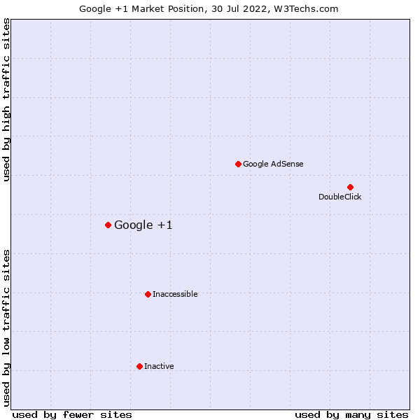 Market position of Google +1
