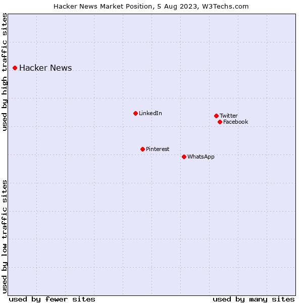 Market position of Hacker News