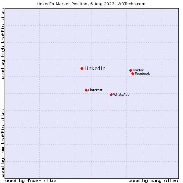 Market position of LinkedIn