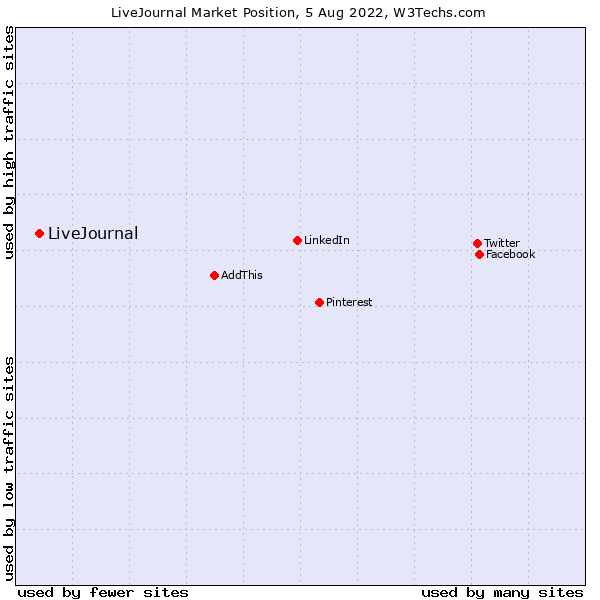 Market position of LiveJournal