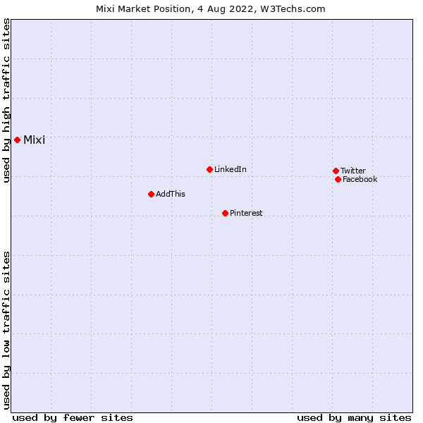 Market position of Mixi