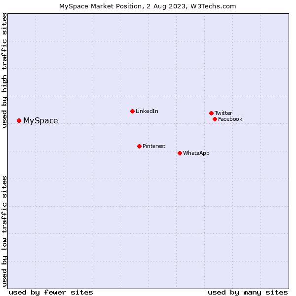 Market position of MySpace