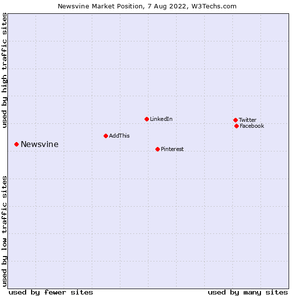 Market position of Newsvine