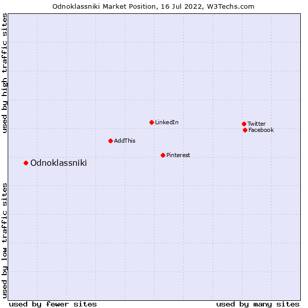 Market position of Odnoklassniki