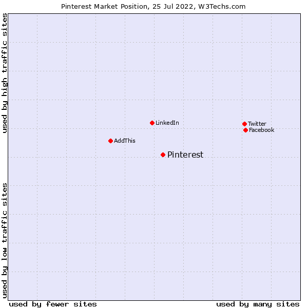 Market position of Pinterest