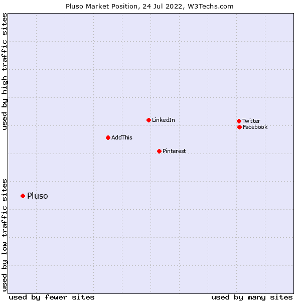 Market position of Pluso