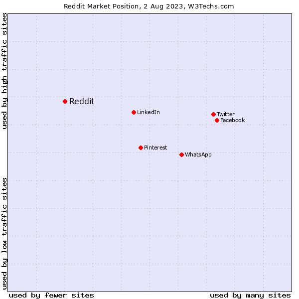 Market position of Reddit