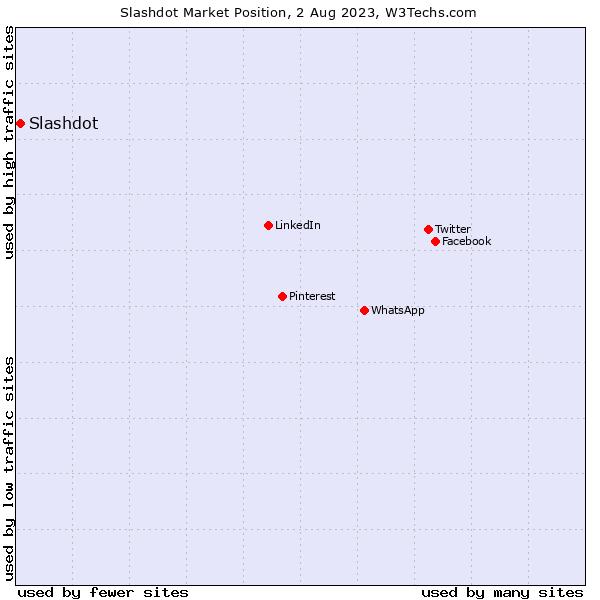 Market position of Slashdot