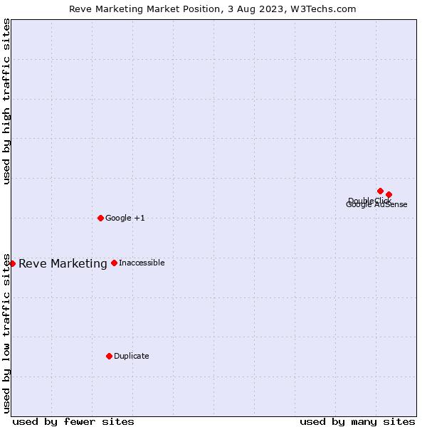 Market position of Reve Marketing