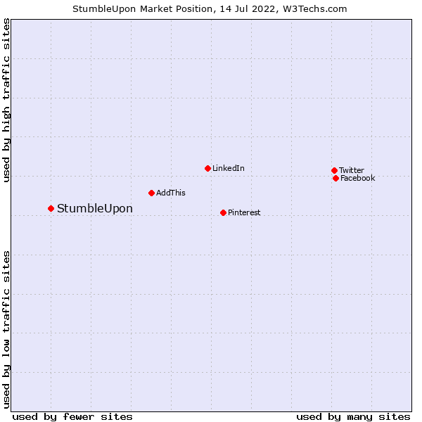 Market position of StumbleUpon