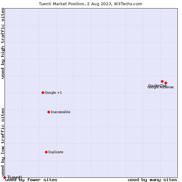 Market position of Tuenti