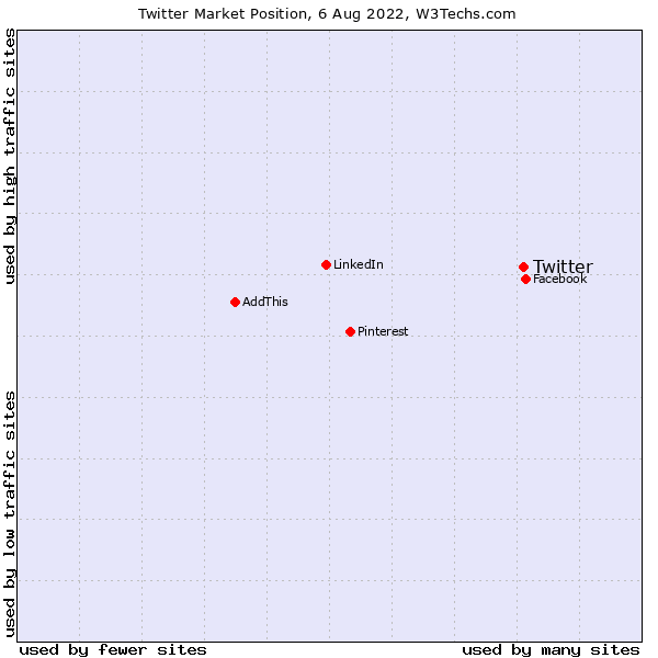Market position of Twitter