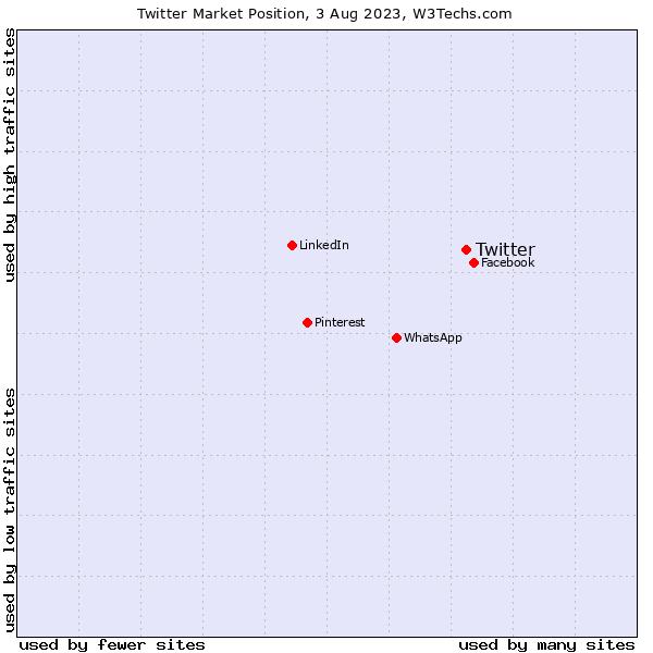 Market position of Twitter