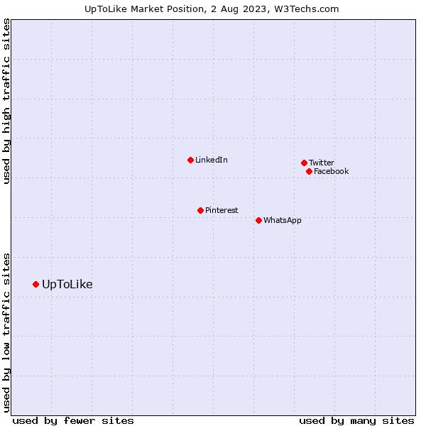 Market position of UpToLike