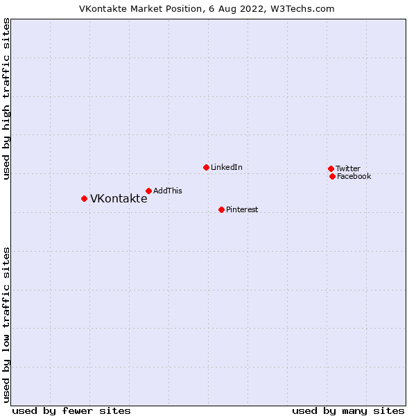 Market position of VKontakte