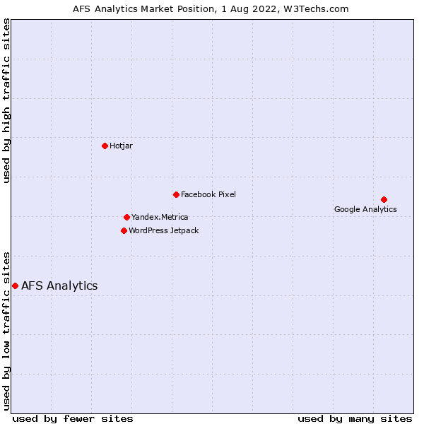 Market position of AFS Analytics