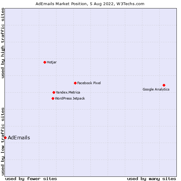Market position of AdEmails