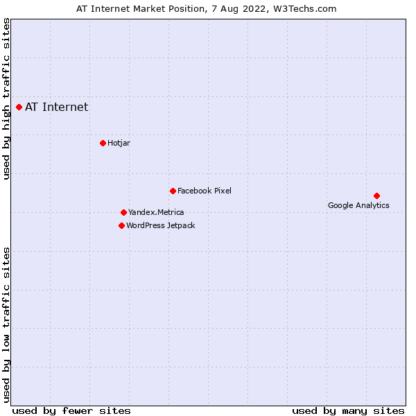 Market position of AT Internet