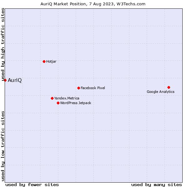 Market position of AuriQ
