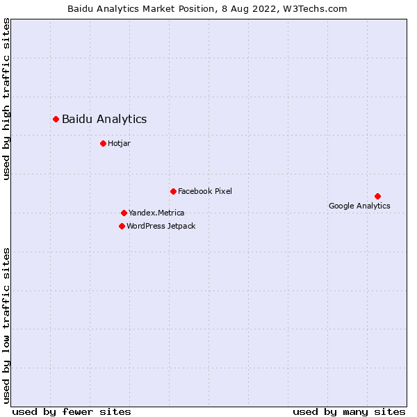 Market position of Baidu Analytics