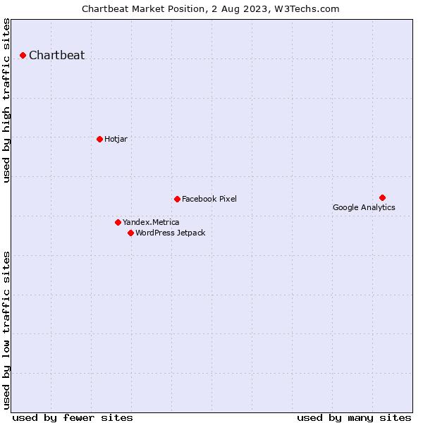 Market position of Chartbeat