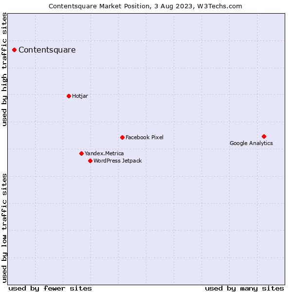 Market position of ClickTale